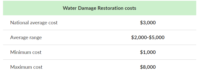 Fixr Water Damage Costs