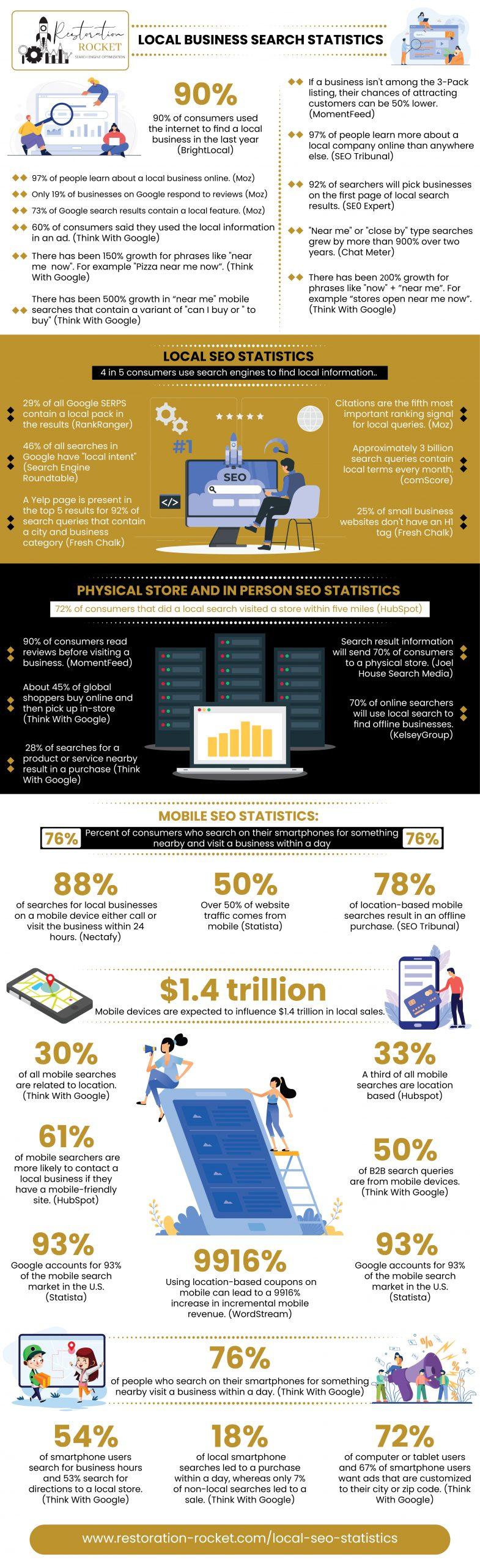 Local Search Engine Optimization Statistics Infographic